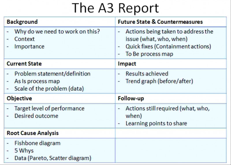 A3 Report Template Unique Project Management Template Follow Up Email Meeting Examples Of Smorad