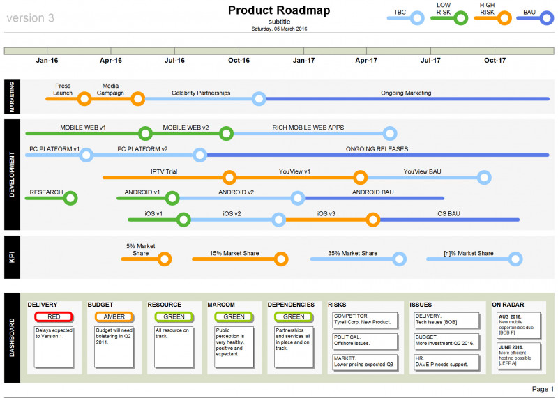 Agile Status Report Template Awesome Visio Gantt Chart Change Date format or Agile Status Report Template