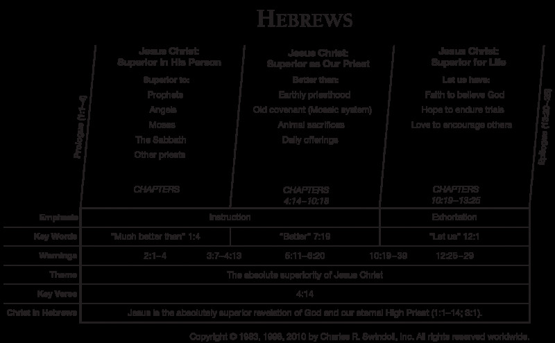 Book Report Template 6th Grade New Book Of Hebrews Overview Insight For Living Ministries