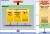Daily Behavior Report Template New the social Ecological Dimension Of Vulnerability and Risk to Natural