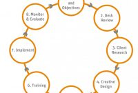 Daily Behavior Report Template Unique Essential Reading for Behavior Change Communication