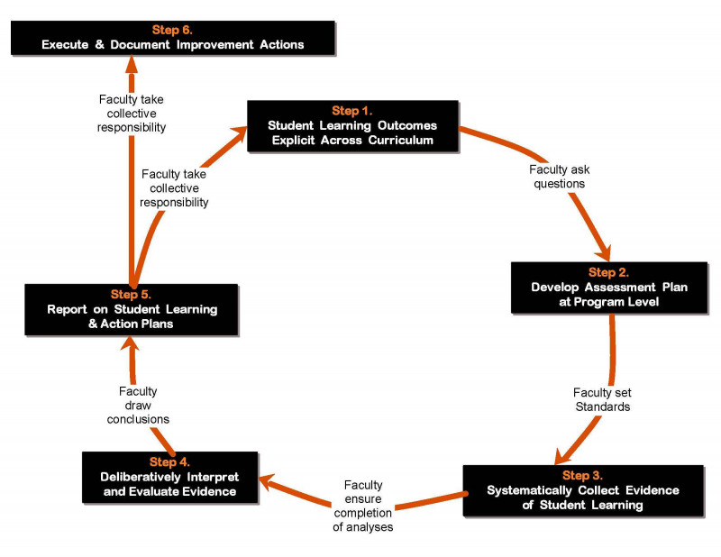 Dmaic Report Template New Six Sigma Process Improvement Graphic Wiring Diagram Database