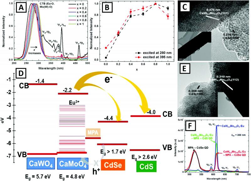 Earned Value Report Template Professional Metal Chalcogenide Quantum Dot Sensitized 1d Based Semiconducting