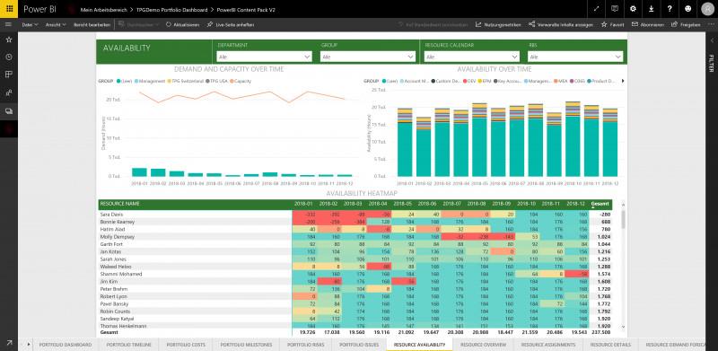 Earned Value Report Template Unique Microsoft Project Online Enhancements New Features Roadmap