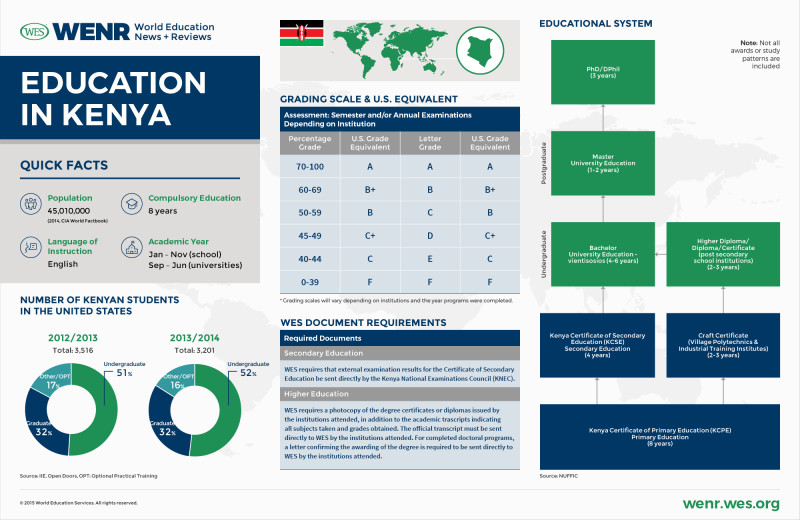 Educational Progress Report Template New Education In Kenya Wenr