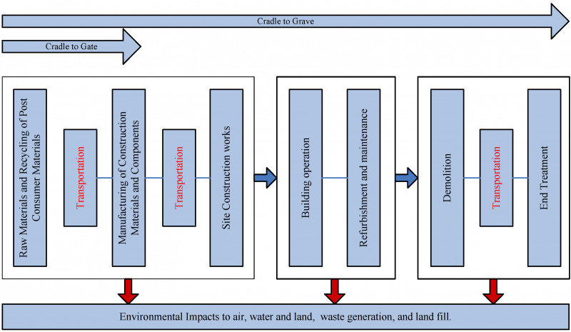 Environmental Impact Report Template Unique Sustainability Free Full Text Life Cycle assessment and the