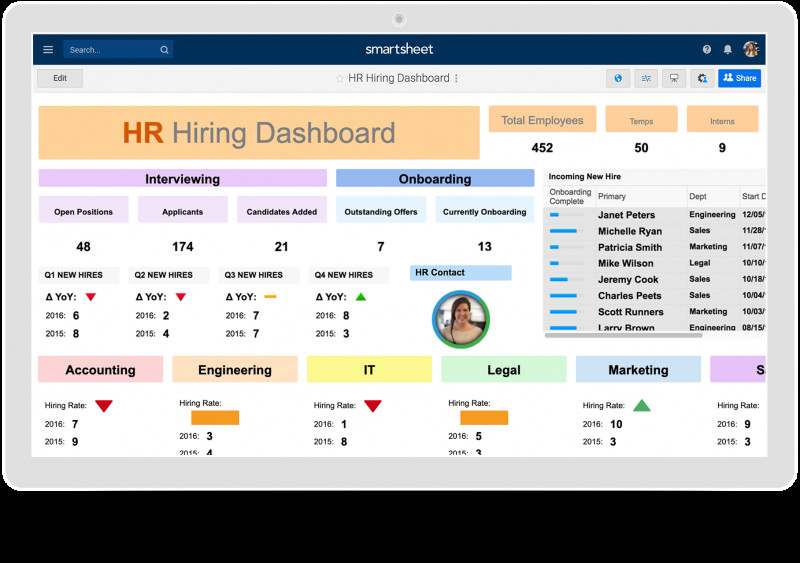 Evaluation Summary Report Template Professional Hr Dashboards Samples Templates Smartsheet