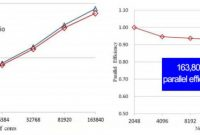 Flexible Budget Performance Report Template Unique Hpc software Capability Landscape In China Daobi Chen Liang Yuan