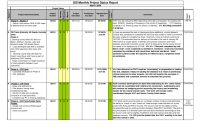 How to Write A Monthly Report Template New Nfmoshu Com Project Report format for Bank Loan In Excel Free Daily