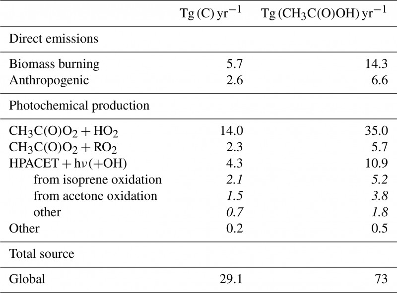 Ib Lab Report Template Unique Gmd Chemistry And Deposition In The Model Of Atmospheric