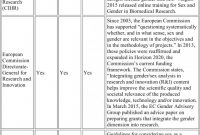 Investigation Report Template Disciplinary Hearing Unique Gendered Innovation In Health and Medicine Springerlink
