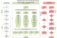 It Management Report Template Professional Awesome Incident Command System Chart Template Swimlane Process Map