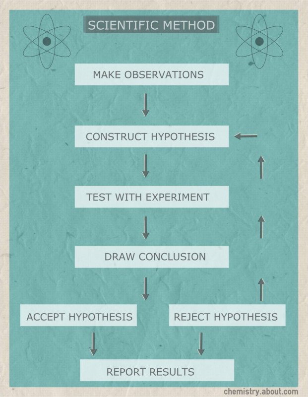 Lab Report Conclusion Template Awesome Scientific Method Flow Chart