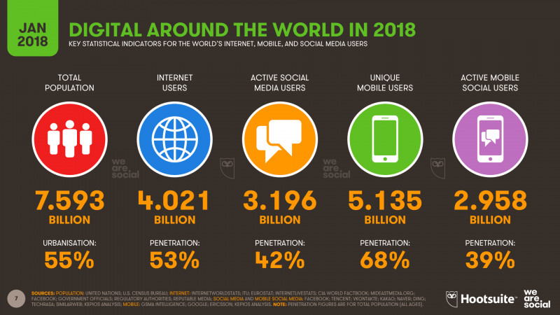 Market Intelligence Report Template Professional Global social Media Research Summary 2019