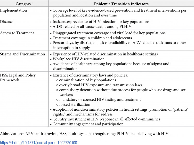 Medical Legal Report Template Awesome Defining Rights Based Indicators for Hiv Epidemic Transition
