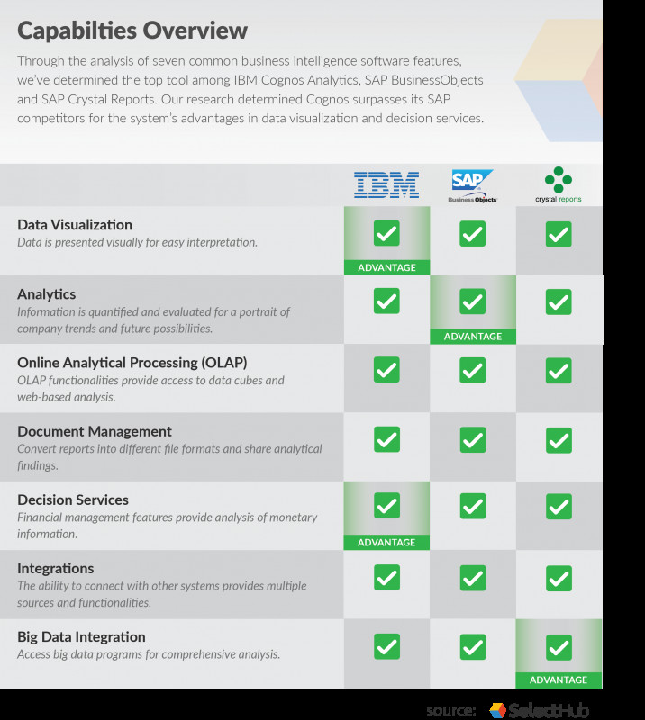 Monitoring and Evaluation Report Template Awesome Cognos Vs Business Objects Vs Crystal Reports who Wins In 2019
