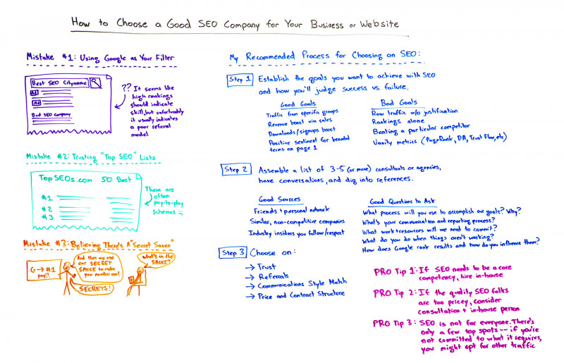 Monthly Seo Report Template Unique How to Choose An Seo Company Whiteboard Friday Moz