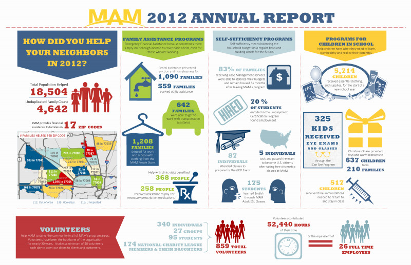 Nonprofit Annual Report Template New Nonprofit Annual Report Template Lovely the Ultimate Guide to
