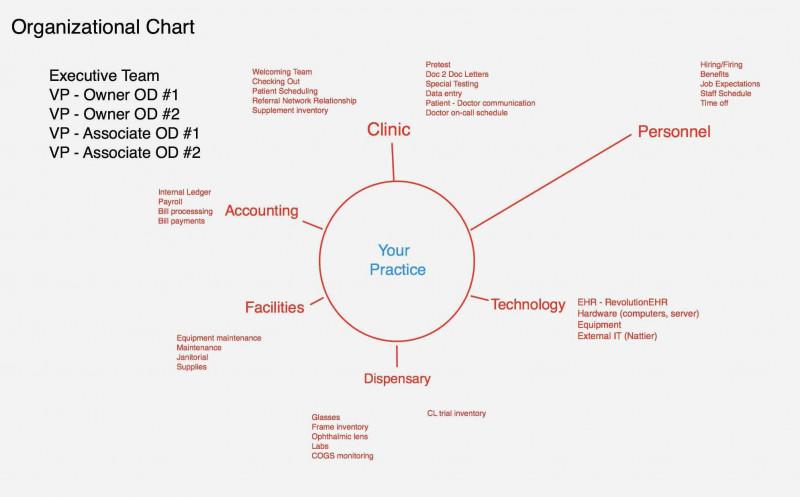 Nurse Shift Report Sheet Template Professional Nursing Flow Chart Template Beautiful Photos Nursing Report Sheet