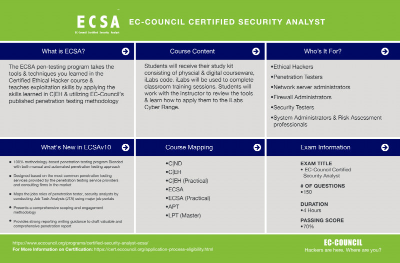 Physical Security Report Template Professional Ec Council Certified Security Analyst Ecsa Ec Council