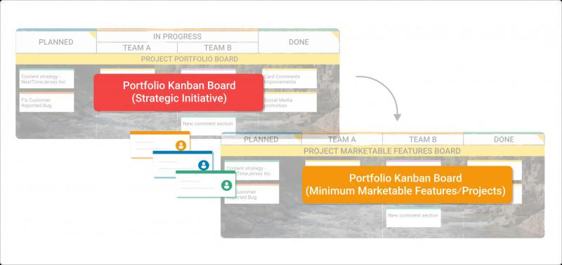 Portfolio Management Reporting Templates Awesome What is Portfolio Kanban Advanced Kanban Implementations