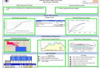 Project Status Report Dashboard Template Unique Schedule Template Project Report Hboard Reporting Excel Status
