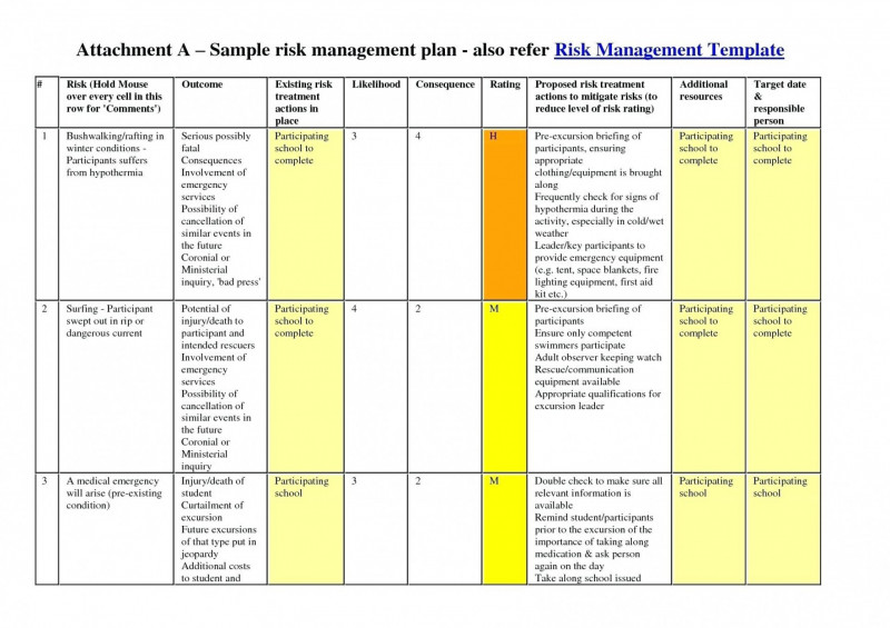 Risk Mitigation Report Template New 005 Project Risk Management Plan Example Mitigation Template