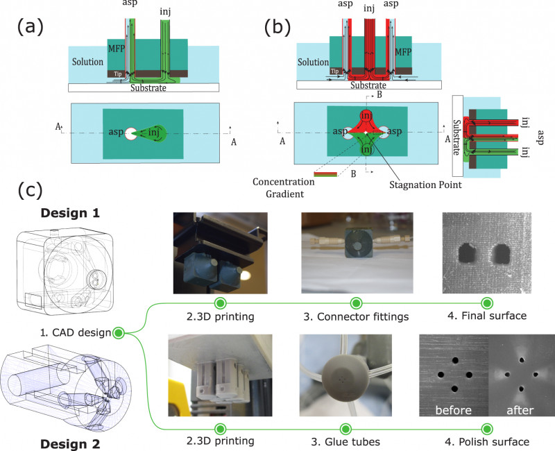 Science Experiment Report Template Awesome 3d Printed Microfluidic Probes Scientific Reports