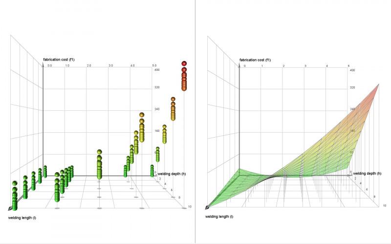 Science Experiment Report Template Unique Design Of Experiments Wikipedia