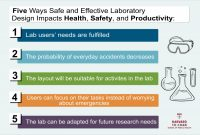 Science Lab Report Template New Five Ways Effective Laboratory Design Impacts Health Safety and
