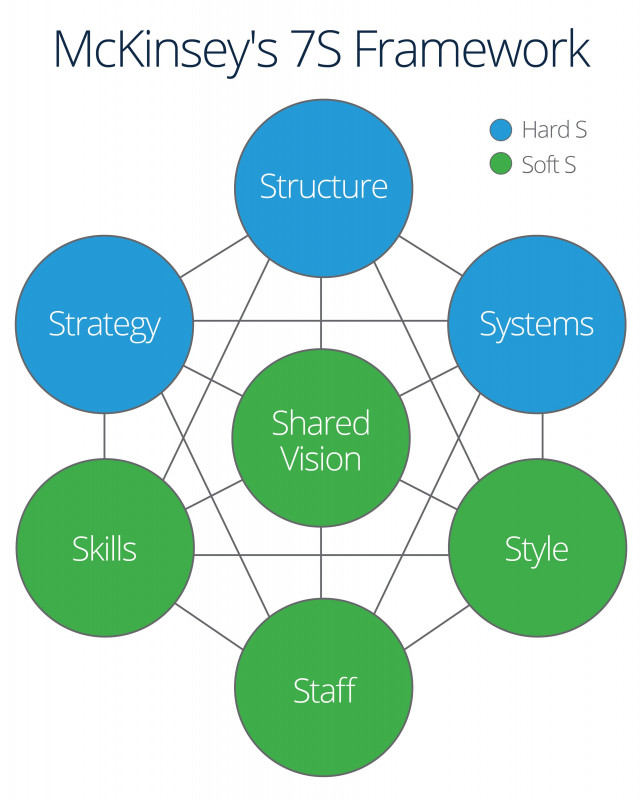 Strategic Management Report Template New Complete Guide to Strategic Implementation Smartsheet