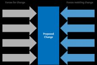 Strategic Management Report Template New force Field Analysis Decision Making Skills From Mindtools Com