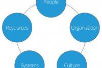 Strategic Management Report Template Professional Complete Guide to Strategic Implementation Smartsheet