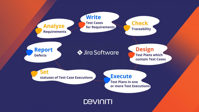 Test Case Execution Report Template Unique 5 Steps to Set Up Requirements Management and Testing In Jira