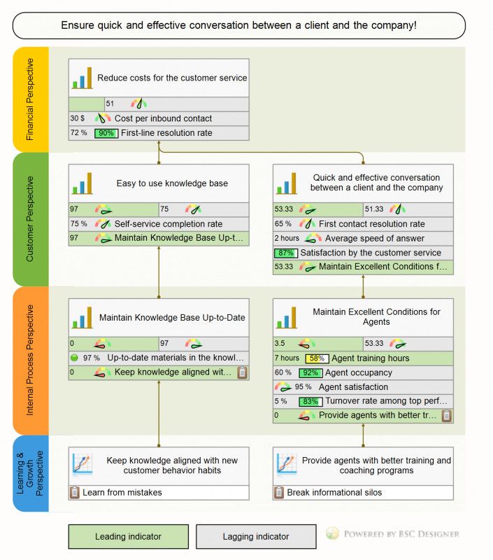 Training Needs Analysis Report Template Awesome Example Of Customer Service Balanced Scorecard with Kpis