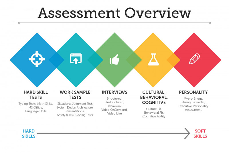 Training Needs Analysis Report Template Unique What is A Pre Employment assessment Hirevue