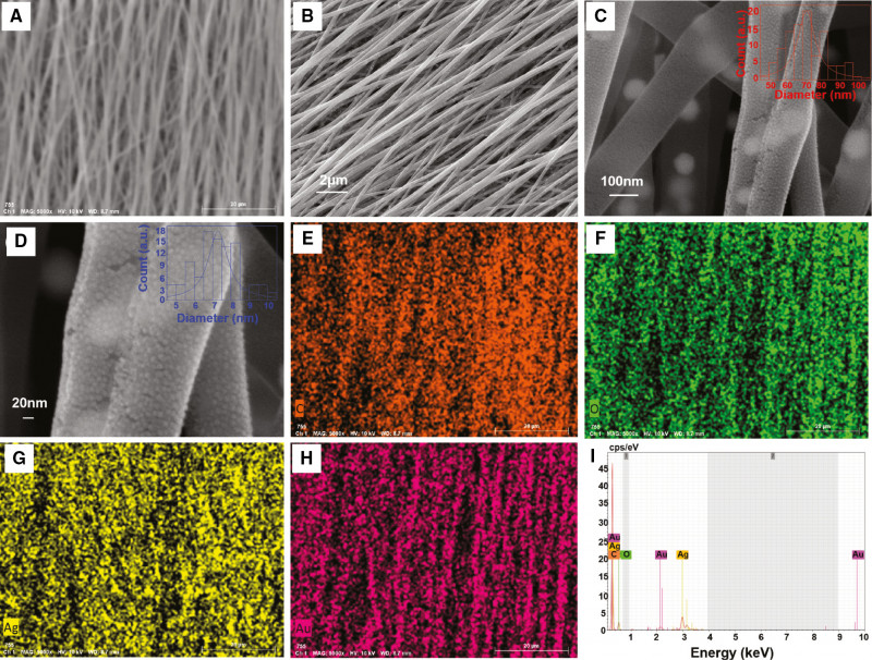 80 Labels Per Sheet Template New In Situ Electrospun Aligned And Maize Like Agnps Pvaag