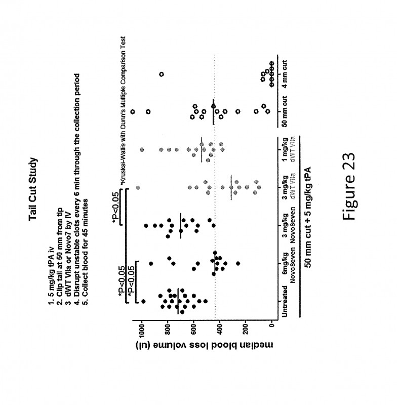 Blank Football Field Template New Us10273466b2 Short Acting Factor Vii Polypeptides Google