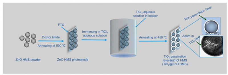 Blank Performance Profile Wheel Template New Nanomaterials Free Full Text Tio2 Passivation Layer On