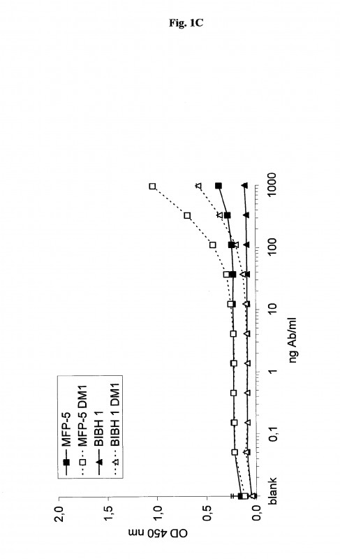 Blank Scheme Of Work Template Awesome Ep1806365a1 Antibody Molecules Specific For Fibroblast