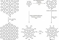 Blank Umbrella Template New Polycyclic Aromatic Hydrocarbons In the Graphene Era