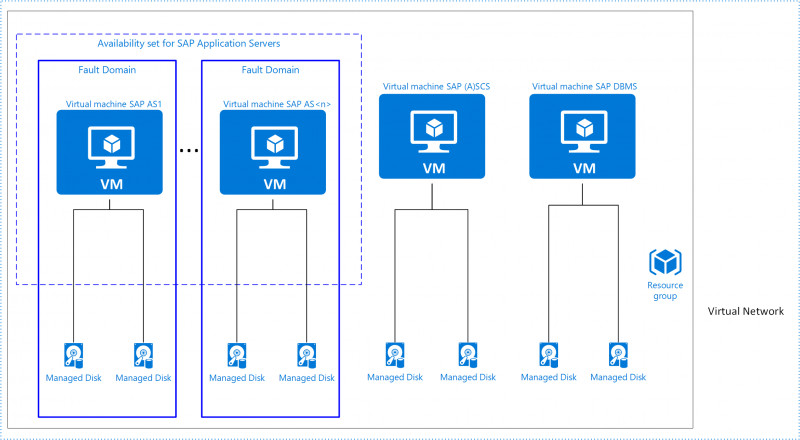 Fill In The Blank Family Tree Template Unique Sap In Azure Planungs Und Implementierungshandbuch