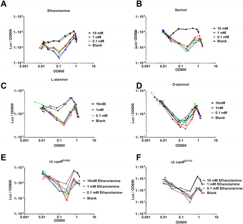Free Blank Bookmark Templates To Print Unique Parallel Quorum Sensing System In Vibrio Cholerae Prevents