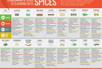 Pantry Labels Template Awesome Sassy Spice List Printable Howard Blog