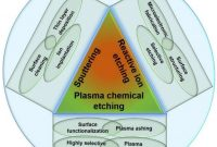 Storage Label Templates New Nanomaterials Free Full Text Selective Plasma Etching Of