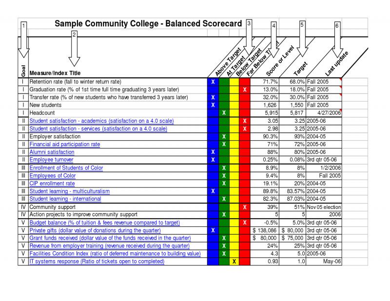 4x6 Photo Card Template Free New Example Of Cc Balanced Scorecard Excel Templates Free
