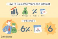 Advertising Rate Card Template Unique Compute Loan Interest with Calculators or Templates