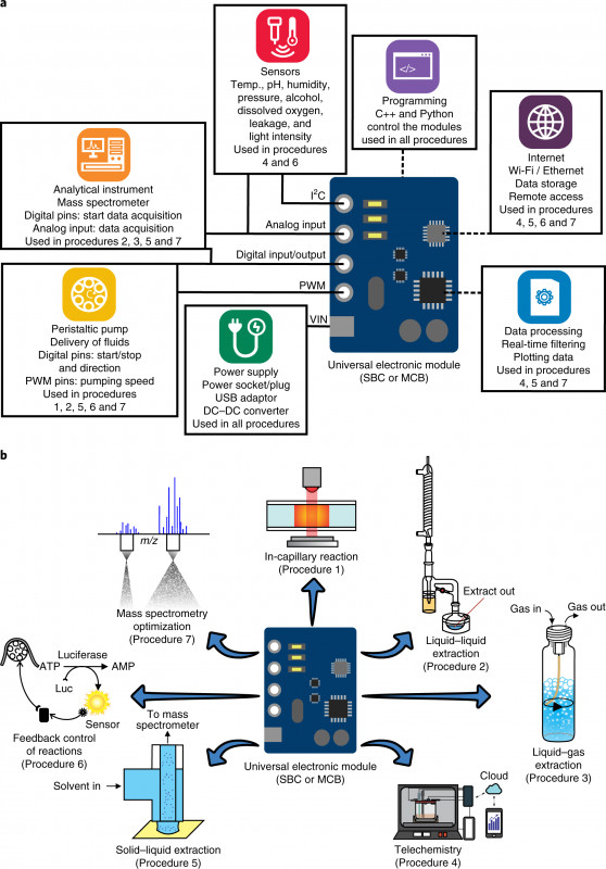 Compass Deviation Card Template Awesome Facilitating Chemical And Biochemical Experiments With