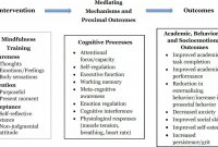 Daily Report Card Template for Adhd Unique Mindfulness‐based Interventions for Improving Cognition