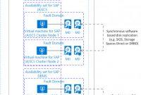 Google Docs Note Card Template New Sap In Azure Planungs Und Implementierungshandbuch